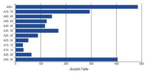 Erkrankungen am Norovirus im Ballungsraum München nach Altersklassen im Jahr 2015 (gemäß RKI)