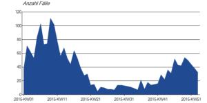 Anzahl der Erkrankungen am Norovirus im Ballungsraum München im Jahr 2015 (gemäß RKI)